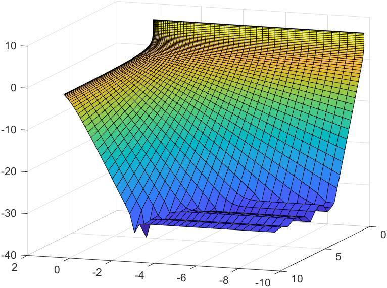 dsurf4 | Построение оптимальной сетки(дискретизация функции)
