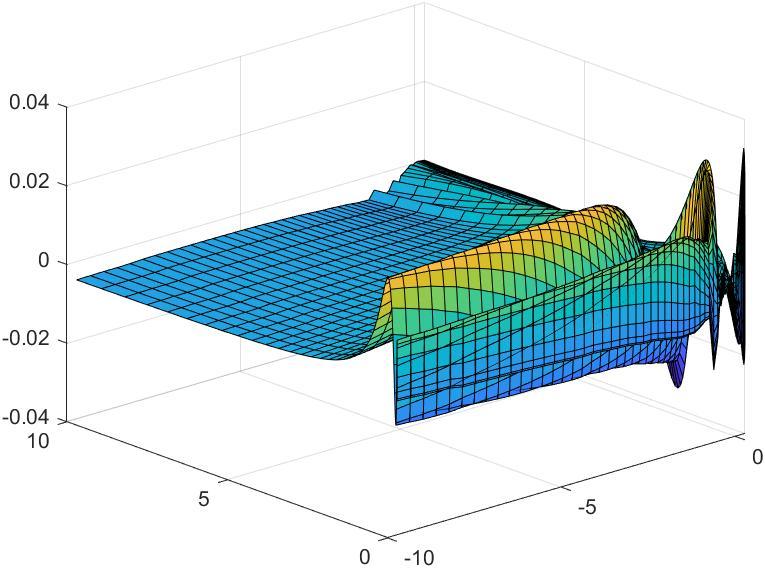 dsurf6 | Построение оптимальной сетки(дискретизация функции)