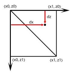 dx_dz | Как найти высоту точки по карте высот?