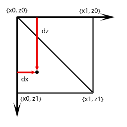 dz_dx | Как найти высоту точки по карте высот?