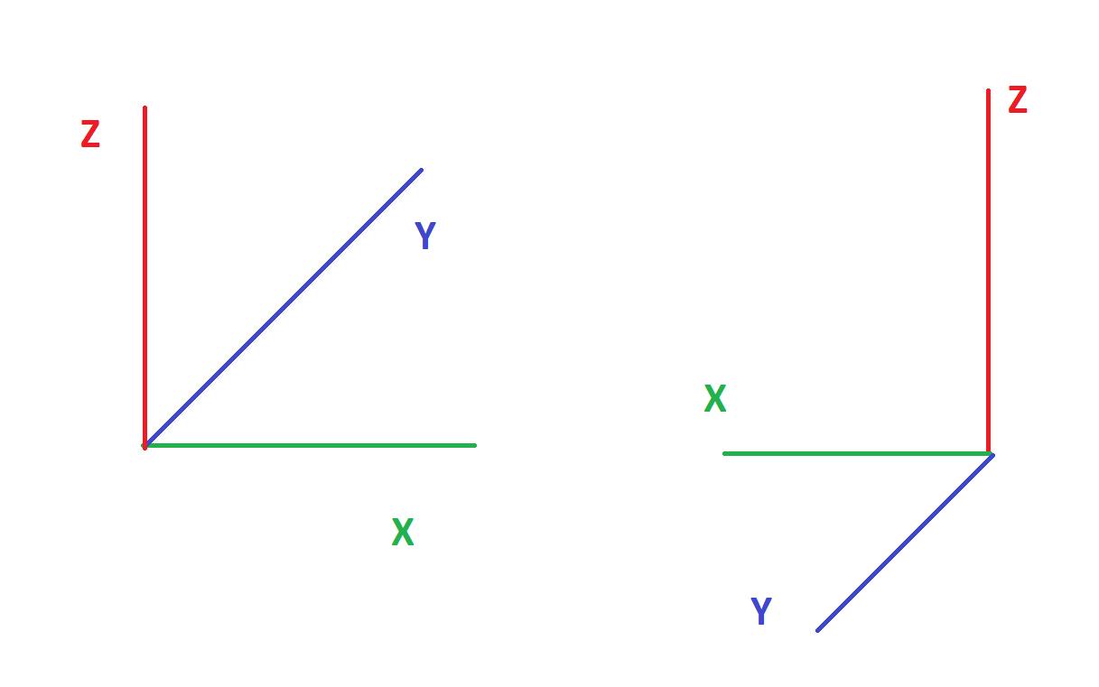 Flip | Кватернион в новой системе координат