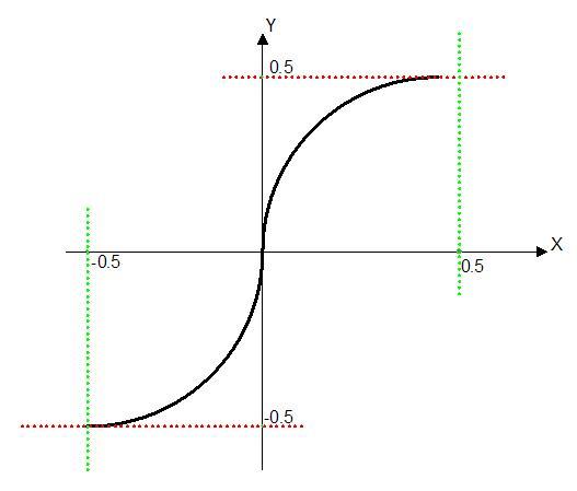 ff | f(x)=?