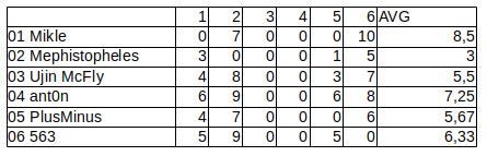 Конкурс интерфейсов меню 2 - итоги | Конкурс интерфейсов меню 2 (конкурс завершён)
