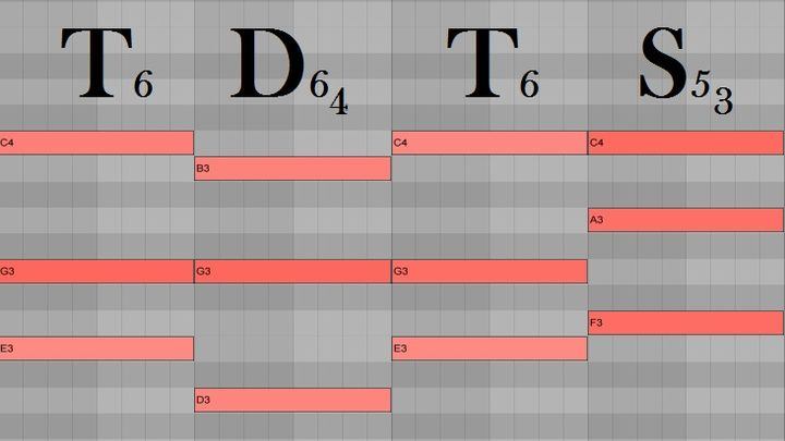 Гармония аккорда | Основы гармонии и функциональности в музыке