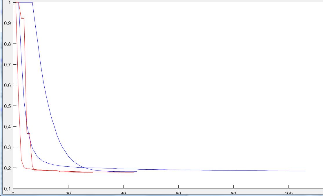 Gaus1+ | Нелинейный МНК, алгоритм Левенберга-Маркгвардта