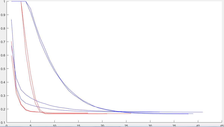 Gaus2+ | Нелинейный МНК, алгоритм Левенберга-Маркгвардта