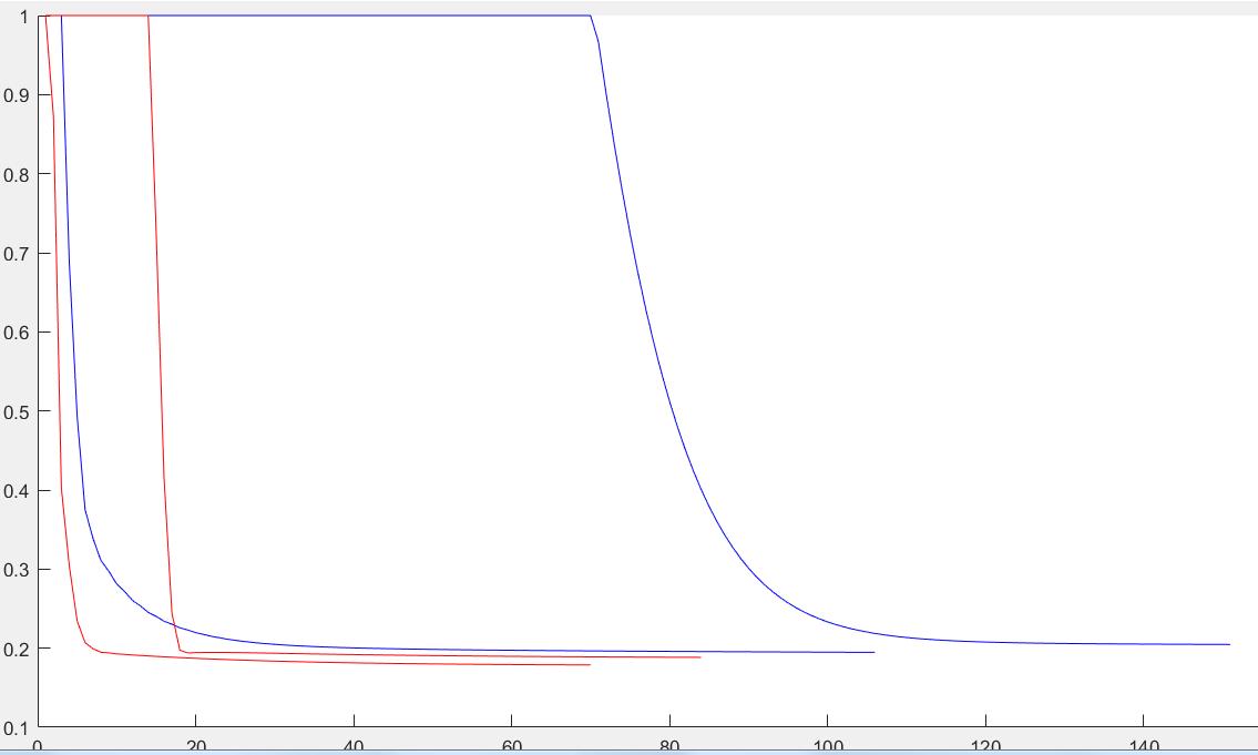 Gaus+ | Нелинейный МНК, алгоритм Левенберга-Маркгвардта