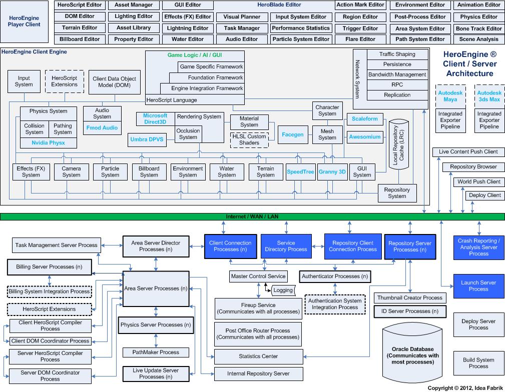 HE_Architecture | HeroEngine Basics