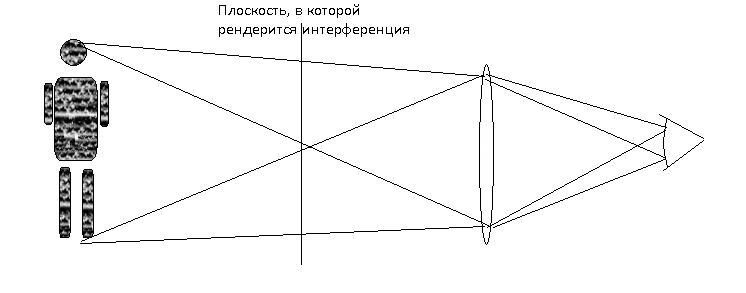 holo | Рендеринг волновой оптики. Голограммы.