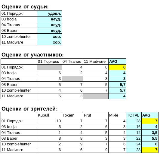 Конкурс интерфейсов меню. Итоги | Конкурс интерфейсов меню (завершён)