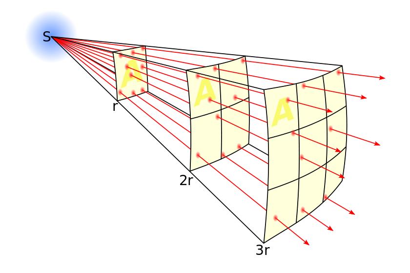 Inverse square law | Освещение с использованием фотометрического профиля