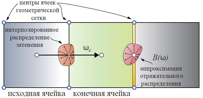 Приближённый расчёт дополнительных отражений непрямого освещения | Объемы распространения света для непрямого освещения в режиме реального времени.