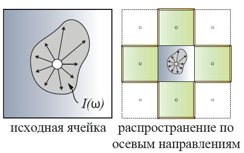 Ячейка ОРС содержит распределение интенсивности по направлениям | Объемы распространения света для непрямого освещения в режиме реального времени.