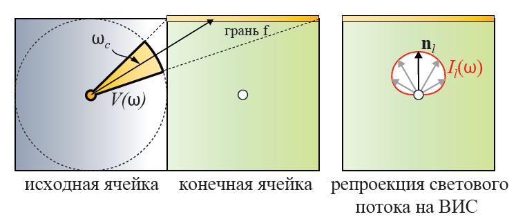 Расчёт светового потока, падающего на видимые грани конечной ячейки   Объемы распространения света для непрямого освещения в режиме реального времени.