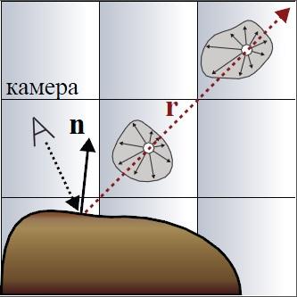Поддержка матовых поверхностей | Объемы распространения света для непрямого освещения в режиме реального времени.