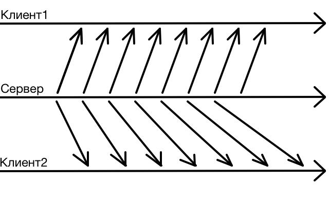 server-client | Объясните на пальцах тыры пыры девять десять - как правильно синхронизировать передвижение.