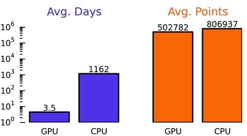 OPN_GPU_announcement   Распределенные вычисления на благо науки. Boinc