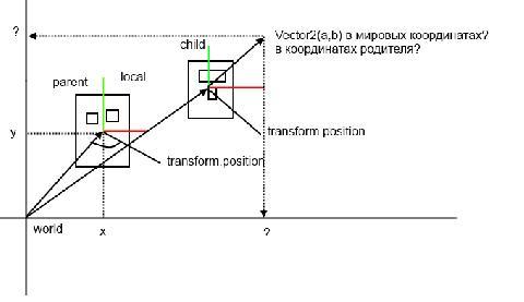 Unity: Проблема с переводом из локальной системы координат в