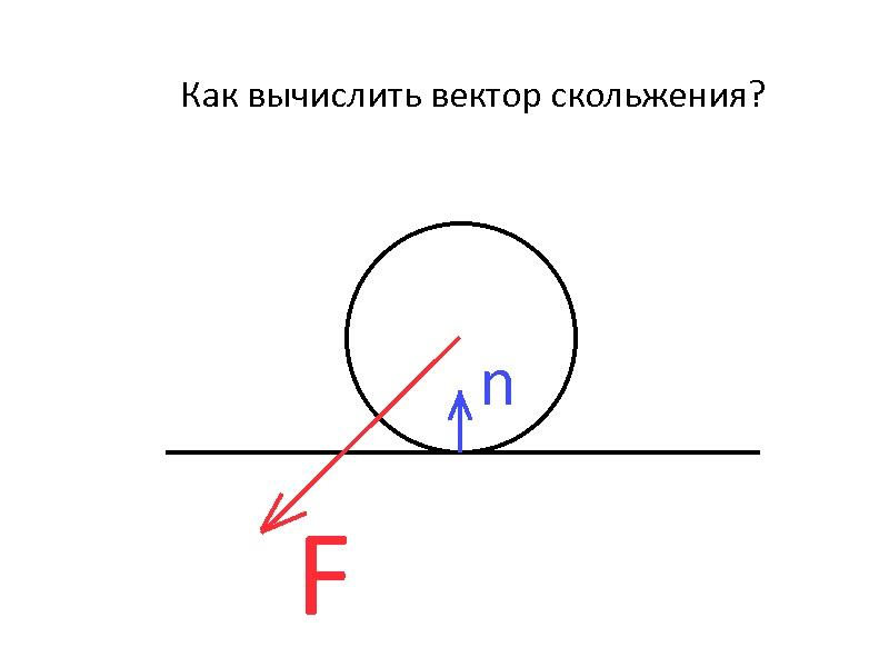 ph   [2D] Вычисление вектора скольжения