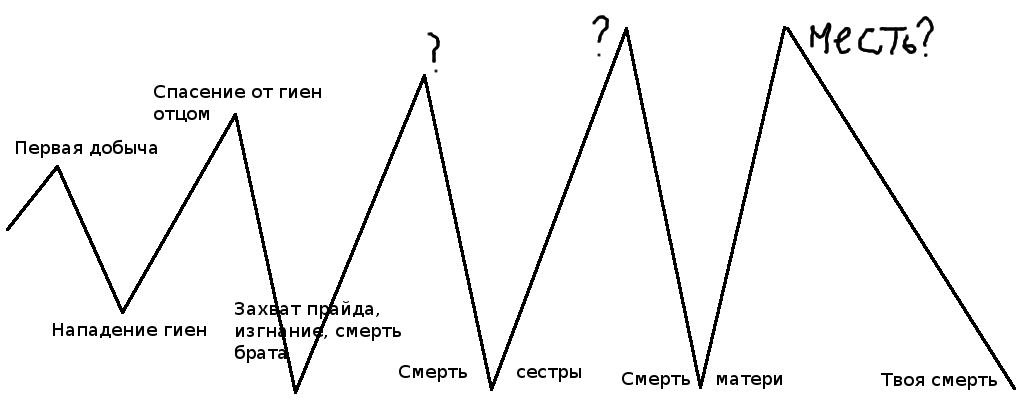 plot | История львичек (vn) [РЕЛИЗ RU]