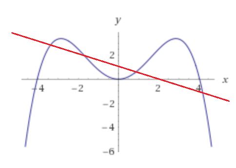 plot_bug | Как найти пересечение луча с телом вращения, заданным полиномом