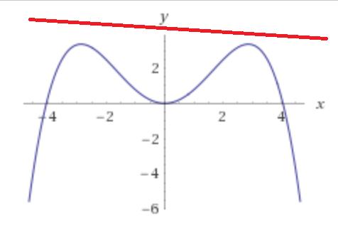 plot_bug2 | Как найти пересечение луча с телом вращения, заданным полиномом