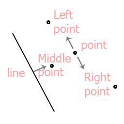 point_side_at_line | Сторона точки по отношению к прямой