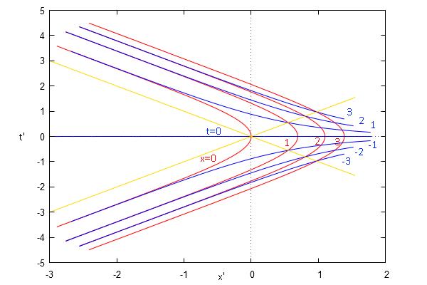 post10_norindler | И снова о часах в эйнштейнизме. Разоблачение, решение проблемы, близнецы, равноускоренное движение.