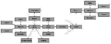 Battlebots menu diagram