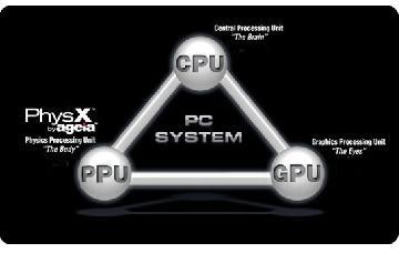 gpu-ppu
