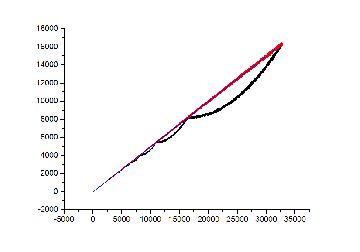 График средних 2