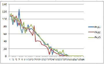 График угловой скорости