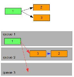 cmd dependencies