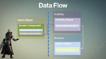 destiny data flow