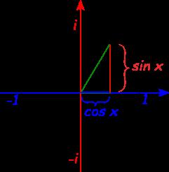 euler-formula-circle