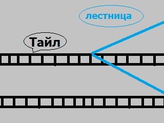 Ladder scheme