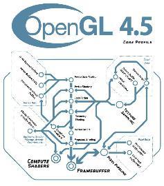 OpenGL-45-Pipeline-Courtesy-of-the-Khronos-Group-Khr15