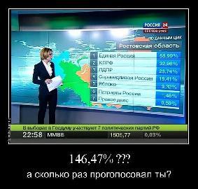 Результаты выборов (в сумме получилось 146%)