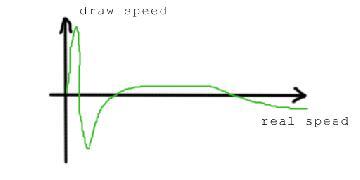 rotation_speed