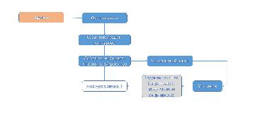 GDC. Схема регистрации/привилегий