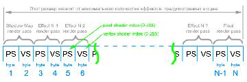 Сортировочный индекс