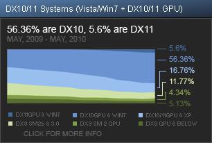 Статистика Steam по DirectX