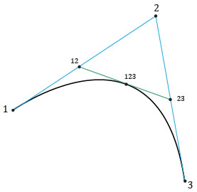 quaratic_bezier_subdiv | Редактор функций на основе кривых Безье