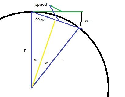 radial_speed | Радиус угла поворота в зависимости от линейной и угловой скорсти