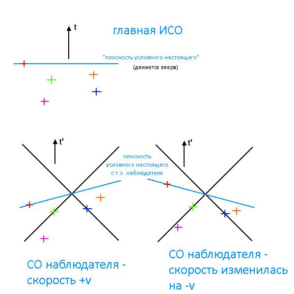 relativity_sim   Почему симуляция релятивистской физики не возможно симулировать в Real-time...