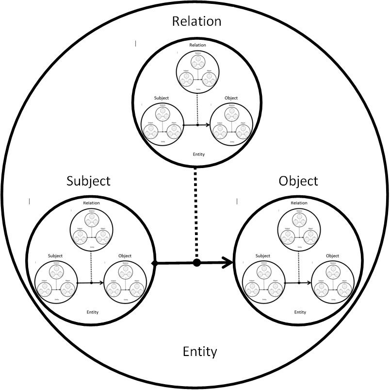 Модель отношений