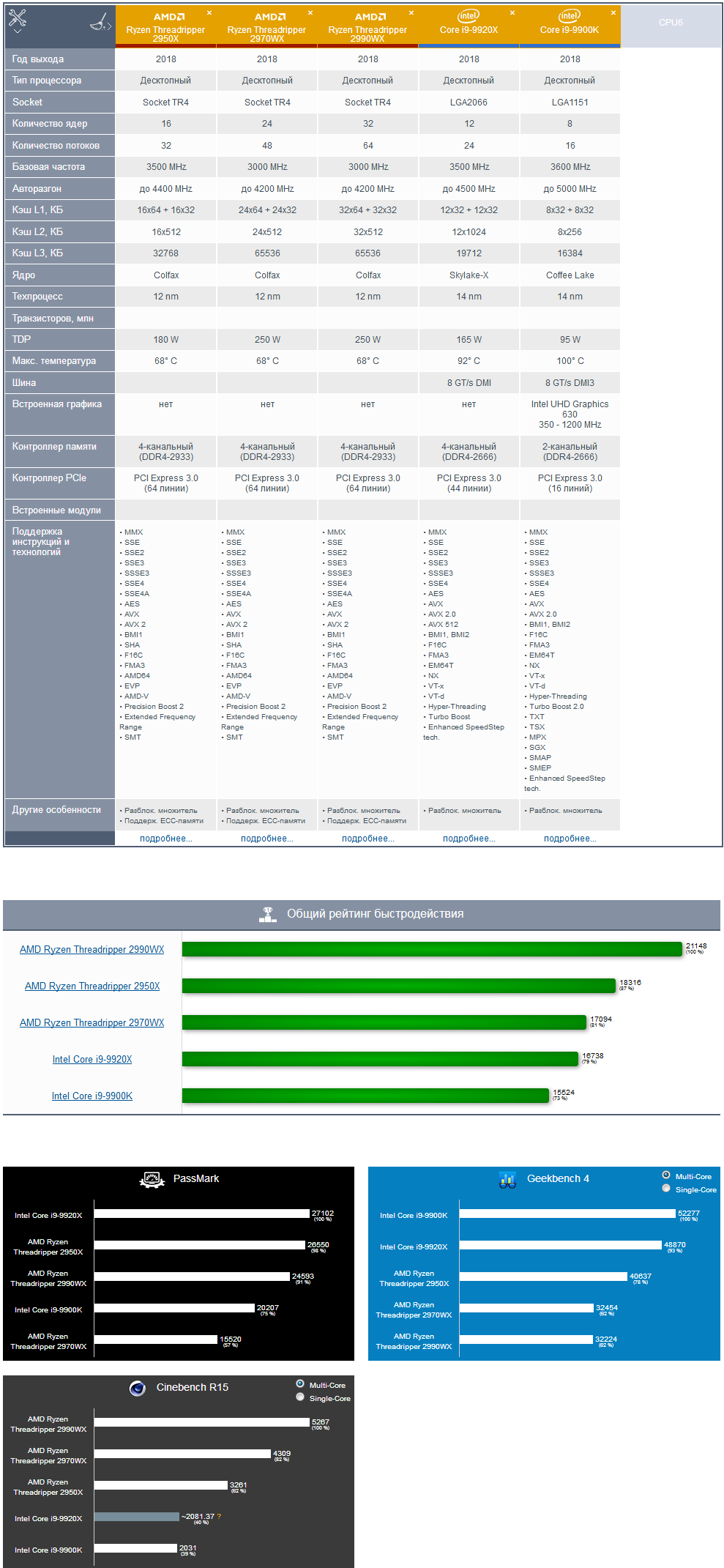 Screenshot_2019-01-27 Сравнение процессоров(1) | ПК под Win7 [2950X + 64GB RAM + 1TB SSD + RTX2060]