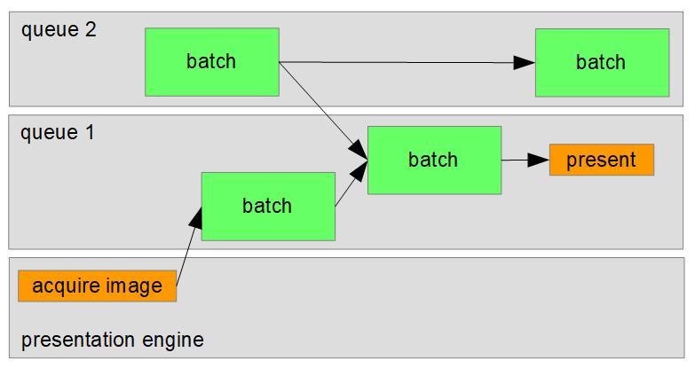 vulkan-sem1 | Синхронизации в Vulkan