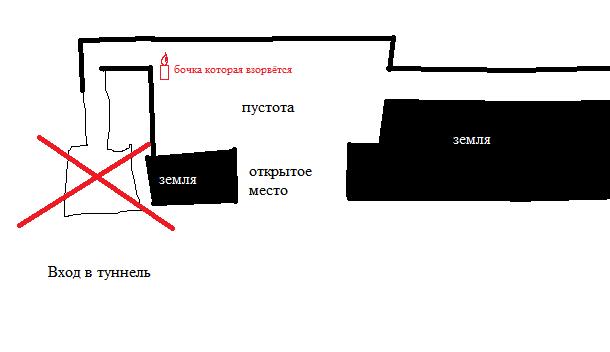 Схема станции | Сны