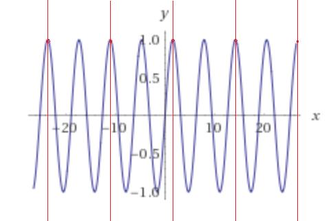 sine_plot | Как найти пересечение луча с телом вращения, заданным полиномом
